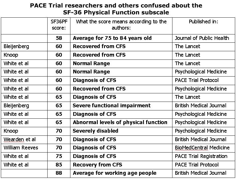 PACE recovery thresholds - author confusion
