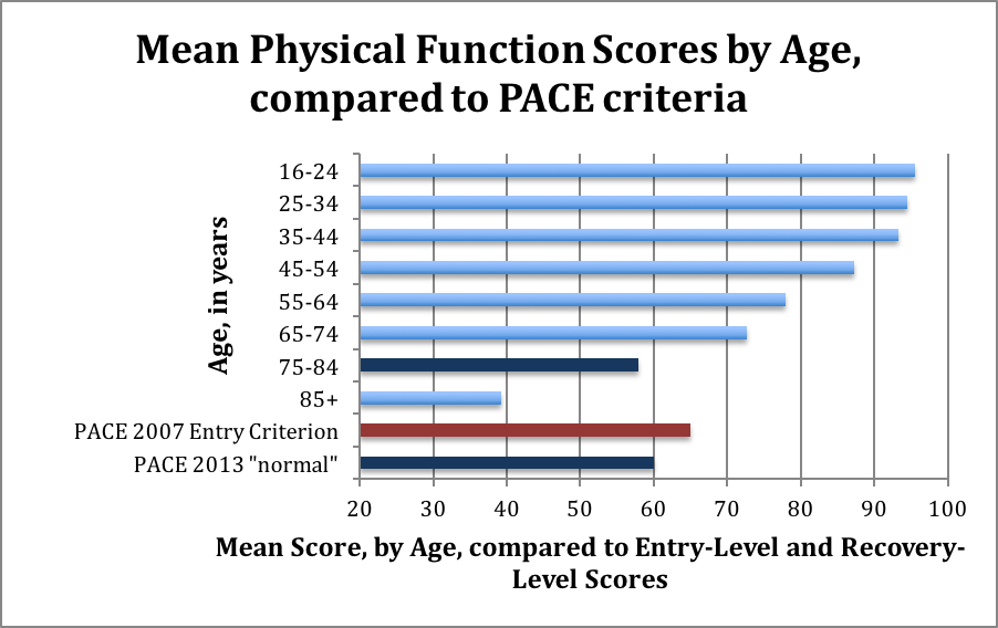 PACE recovery thresholds - much lower than for healthy people of similar age