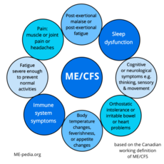 Simplified Canadian Consensus Criteria for ME/CFS.