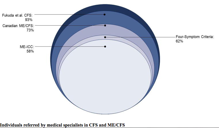 Individuals referred by medical specialists in CFS and ME-CFS .png